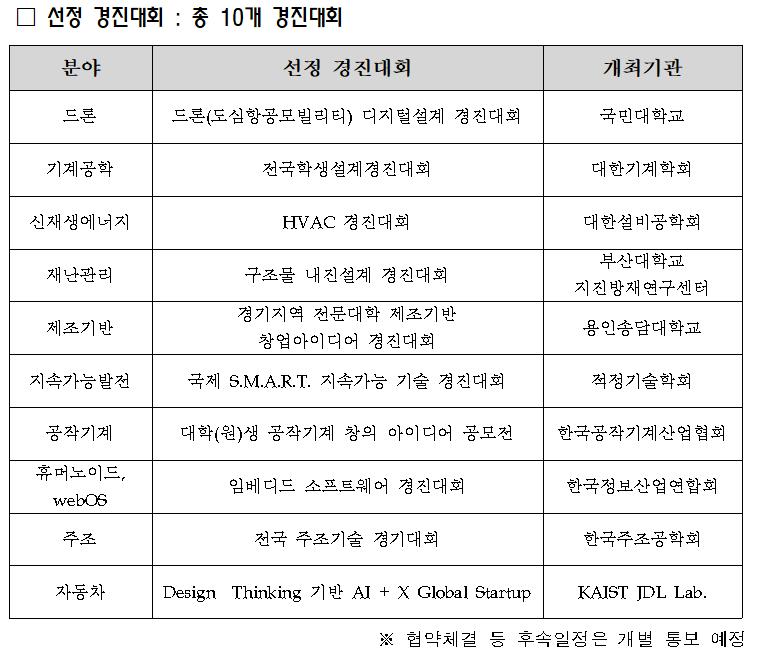 210525_경진대회 선정.png