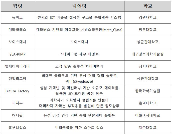 210825_스타트업 스토리텔링 경진대회 본선 진출팀 선발 공고.png